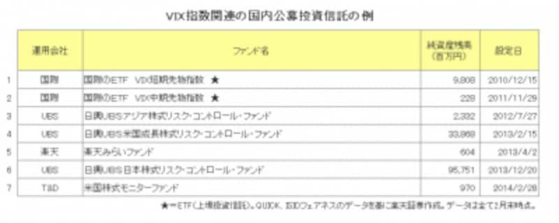 VIX指数関連の国内公募投資信託の例