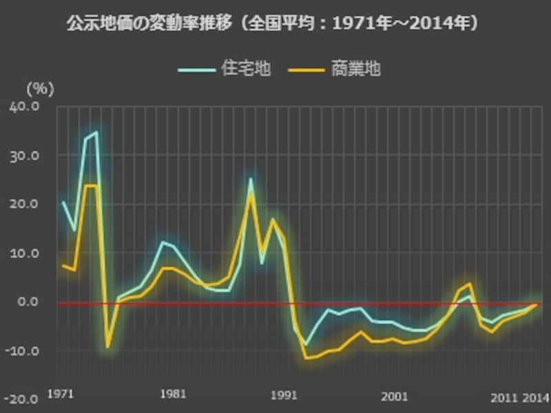 公示地価の変動率推移(全国平均)