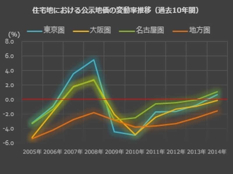 住宅地における公示地価の変動率推移