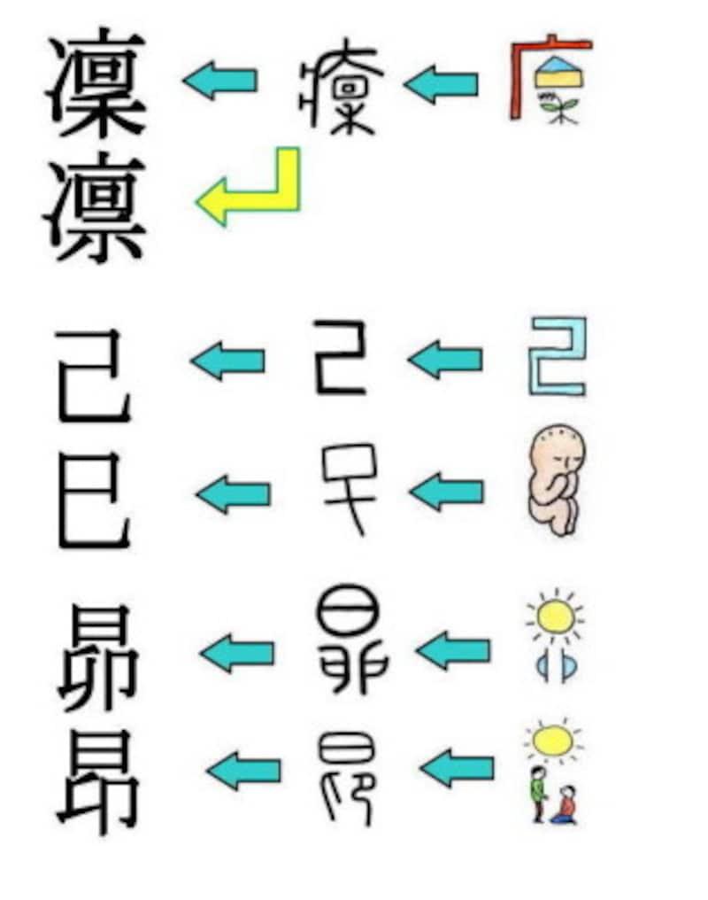 昂と昴、漢字の成り立ちの違い