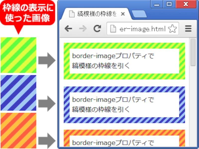 border-imageプロパティを使って、しましま柄の画像を指定すれば、しましまの枠線が作れる