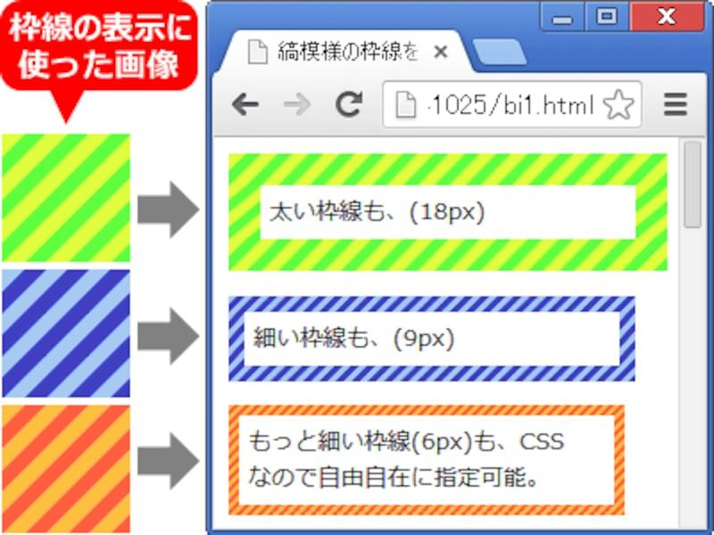 画像を使っているとはいえ、CSSで枠線を指定しているため、太さは自由自在