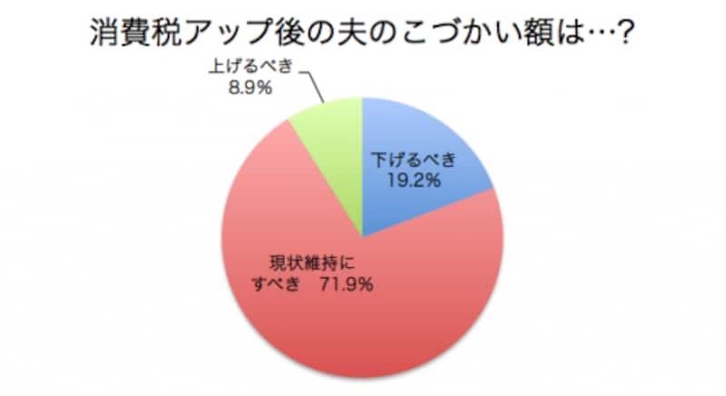 旭化成ホームズ「2013年の消費意欲と住宅需要に関する意識調査」より。サンプル数858名(既婚者、30歳以上)