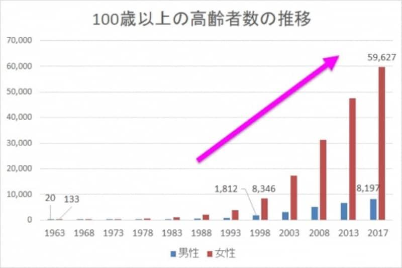 ※「平成29年百歳以上の高齢者等について」(厚生労働省)より、ガイド平野が作成