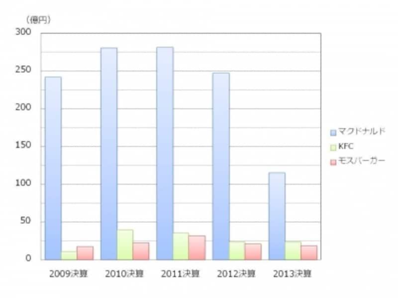 【図2undefinedファーストフード3社の営業利益の推移】