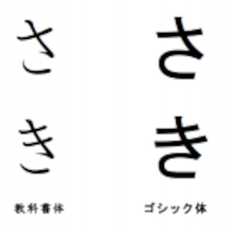 教科書で使われる字体は、他の印刷物と異なる「教科書体」という字体を使う