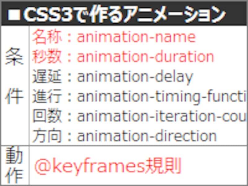 アニメーションをCSS3で作る際に使うプロパティや@規則