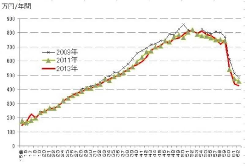 出所:厚生労働省「賃金構造基本統計調査」
