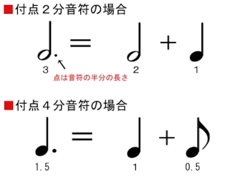 付点音符の例