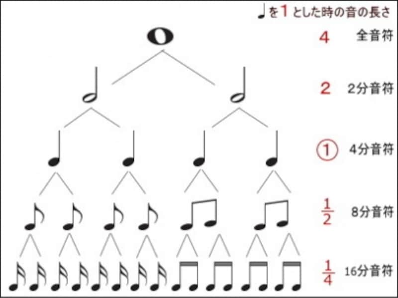 ピアノ,鍵盤,位置,基礎知識,記号,音符,一覧,ピアノの記号,楽譜,楽譜と鍵盤,ト音記号,臨時記号,基本,読譜