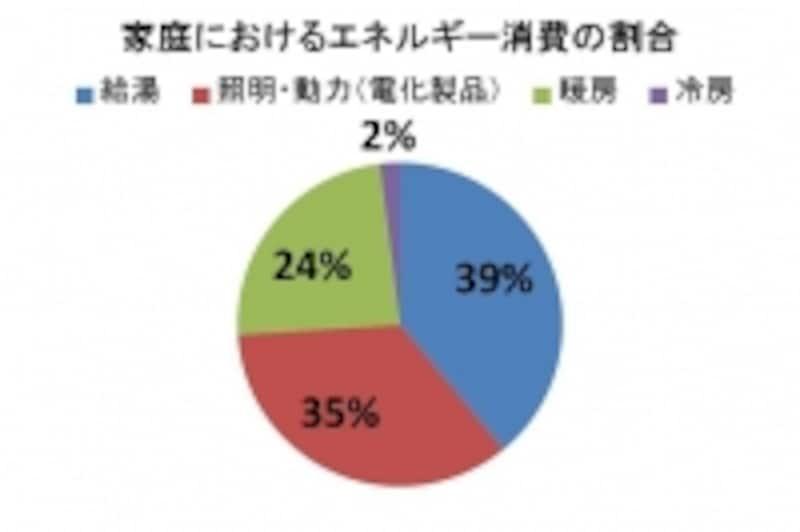 家庭におけるエネルギー消費の実態(出典:環境省)