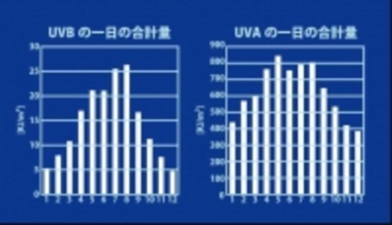 UVAとUVB、1日の合計量・月比較