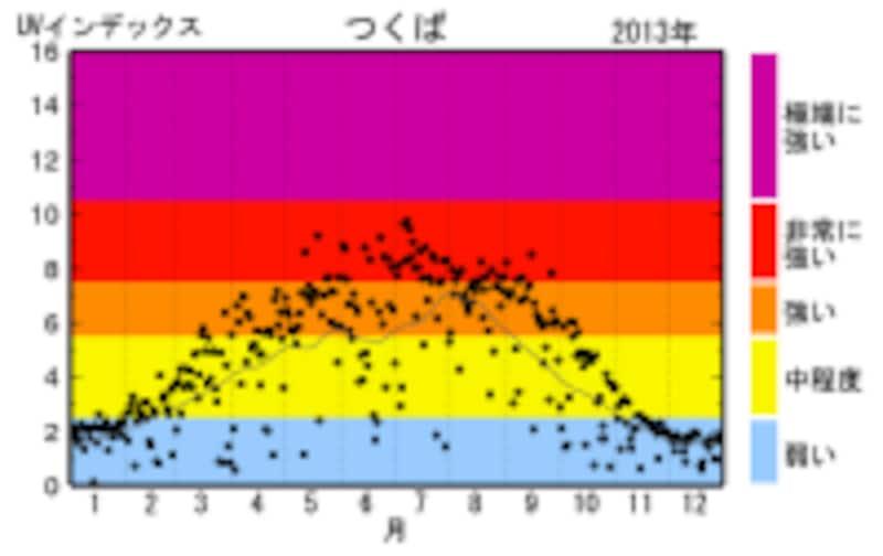 UVインデックス(つくば)