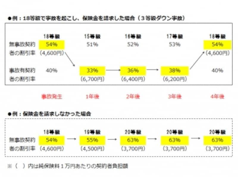 図表1:等級ダウン事故の取り扱いについて