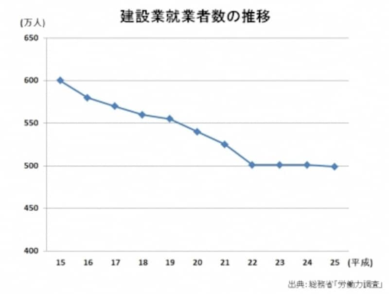 建設業就業者数の推移