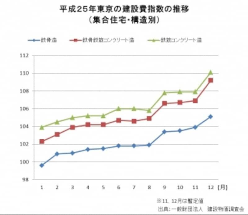 建設費指数の推移