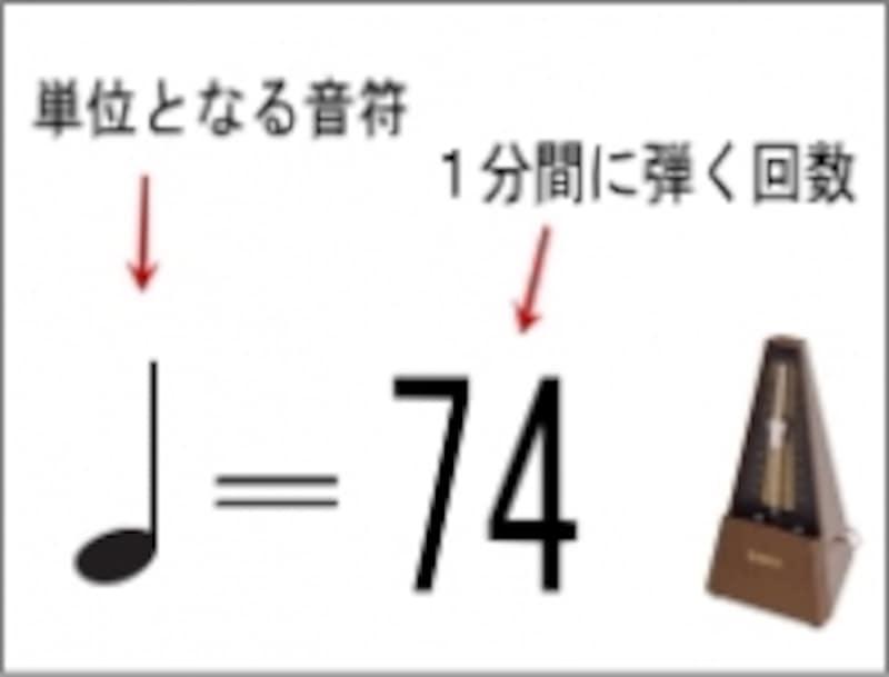 メトロノーム記号の例