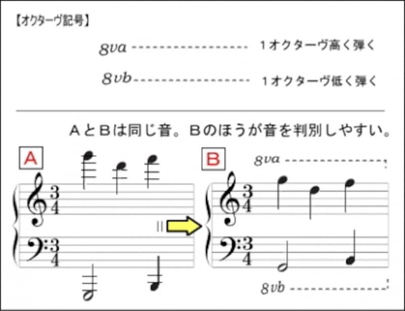 オクターヴ記号の使用例