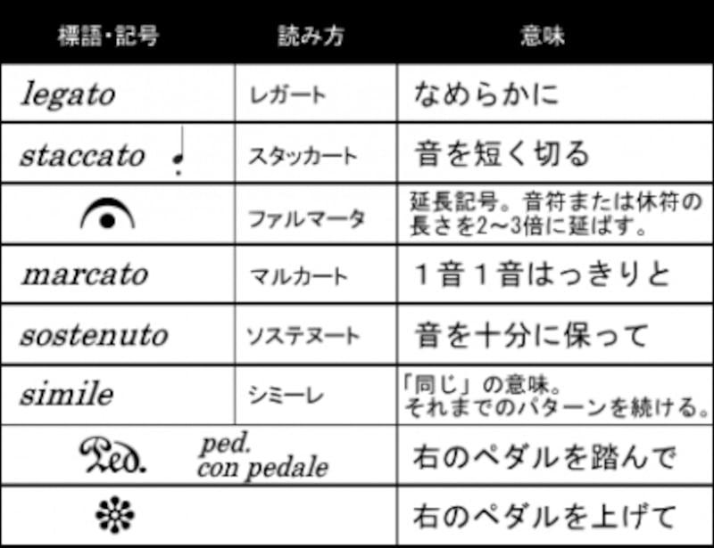 奏法の標語、記号の一覧表