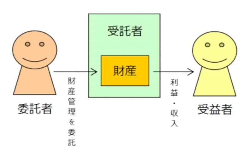 信託の仕組み(イメージ図)