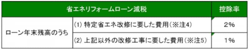 省エネ改修ローン減税