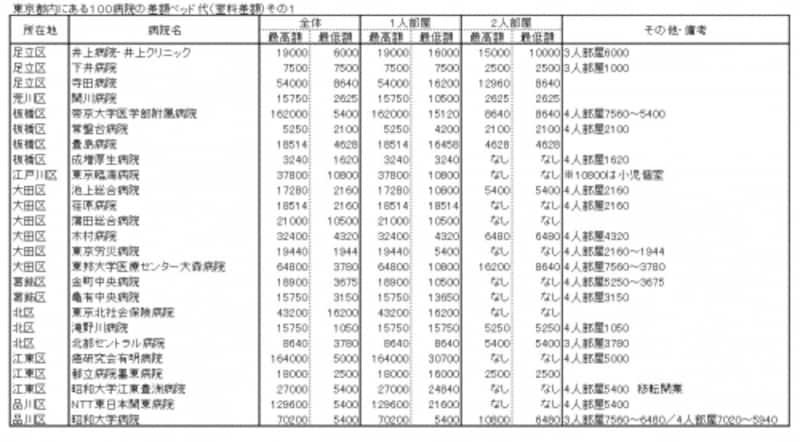 東京都内にある100病院の差額ベッド代(室料差額)その1
