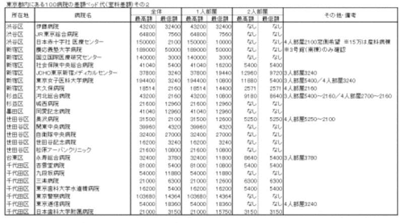 東京都内にある100病院の差額ベッド代(室料差額)その2