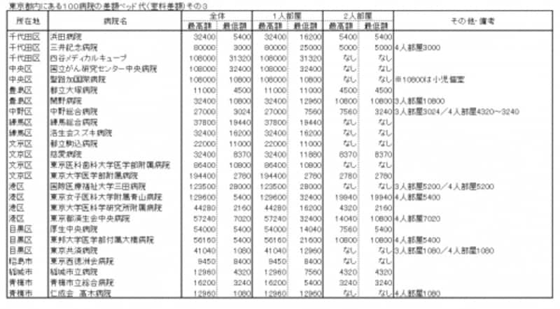 東京都内にある100病院の差額ベッド代(室料差額)その3