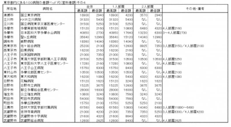 東京都内にある100病院の差額ベッド代(室料差額)その4