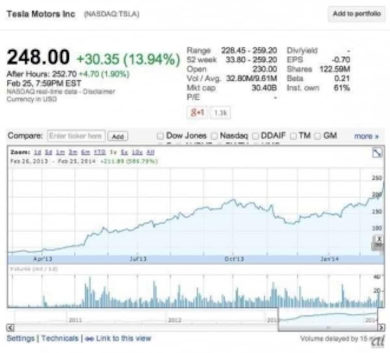 (図)ZDNetJapanよりundefinedテスラ社の株価推移