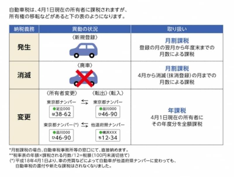 自動車税は原則、月割り計算されません(参考:東京都主税局)