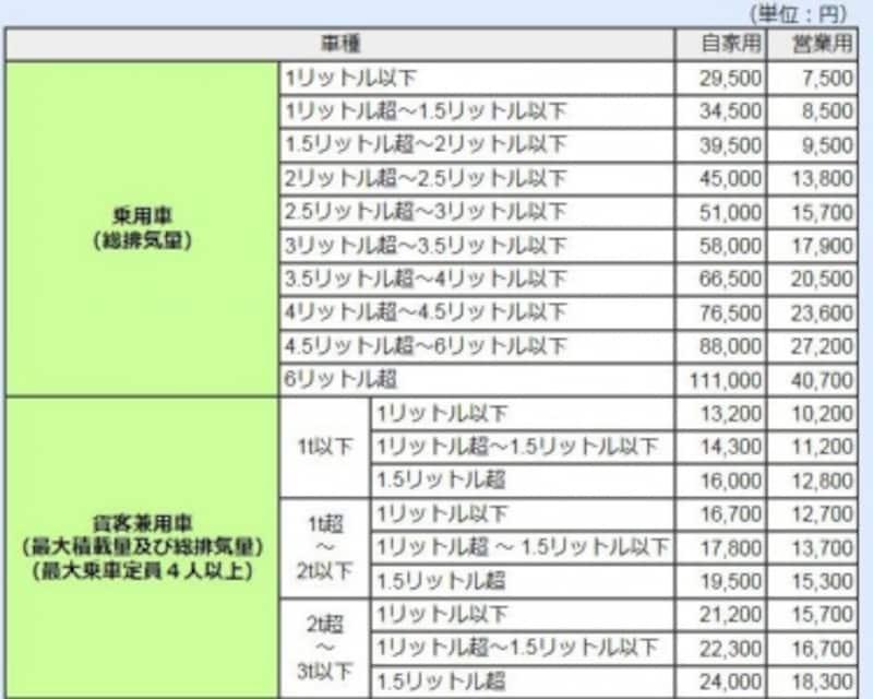自動車税税額表抜粋(出典:東京都主税局)