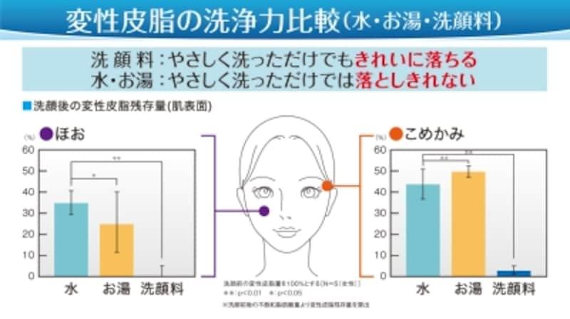洗顔後の変性皮脂残存量