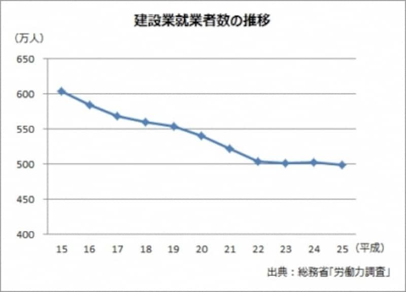 減少が続く建築業就業者数