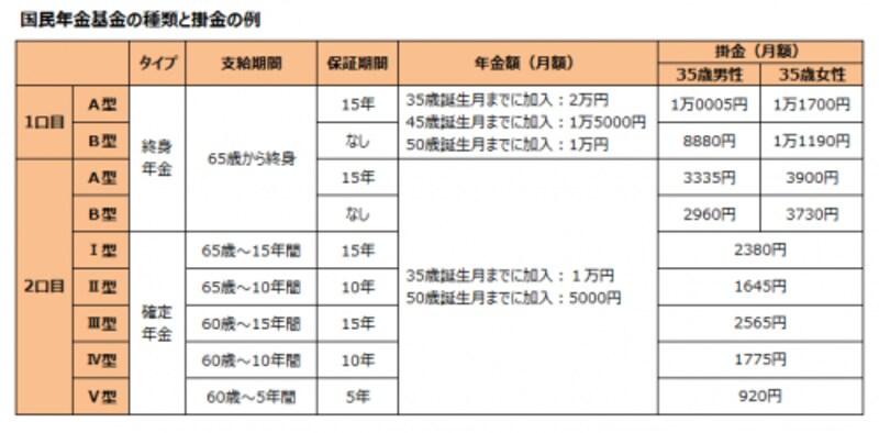 国民年金基金の種類と掛金の例