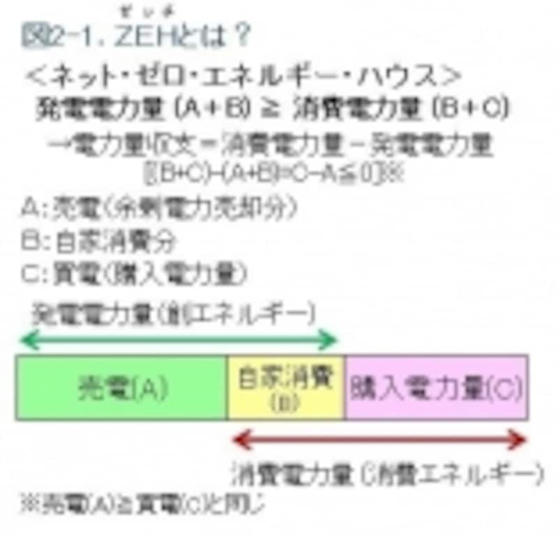 ZEHとは何か