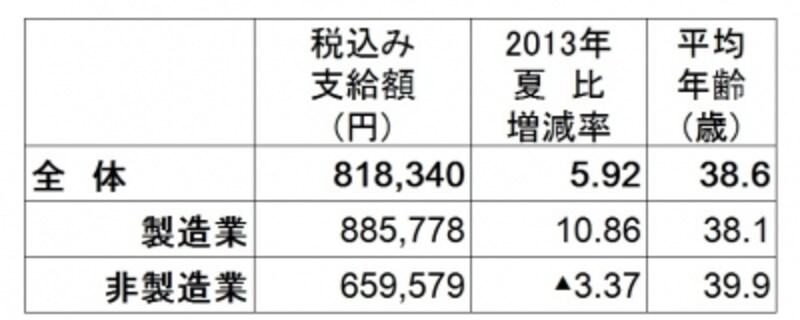 全体の平均は約81万8340円で2013年夏比5.9%増の大幅アップ。特に製造業は10.86%アップと大躍進。非製造業は3.37%減(出典:日本経済新聞社ボーナス調査、2014年5月12日現在。加重平均、増減率と前年比は%、▲は減)undefined※クリックで拡大します※