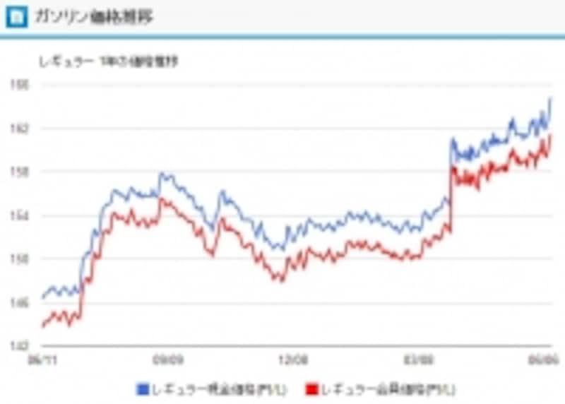 レギュラーガソリンの1年間の価格推移(gogo.gs提供)