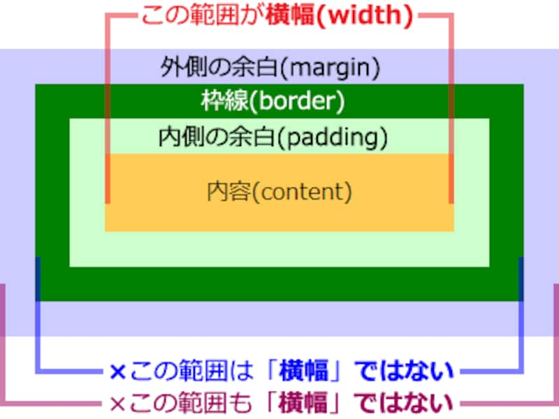 「外側の余白」・「枠線」・「内側の余白」・「内容」のうち、CSSで「横幅」が示す範囲は「内容」部分のみ