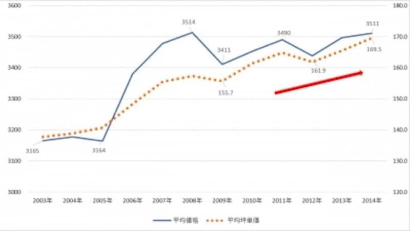平均価格と平均坪単価の推移