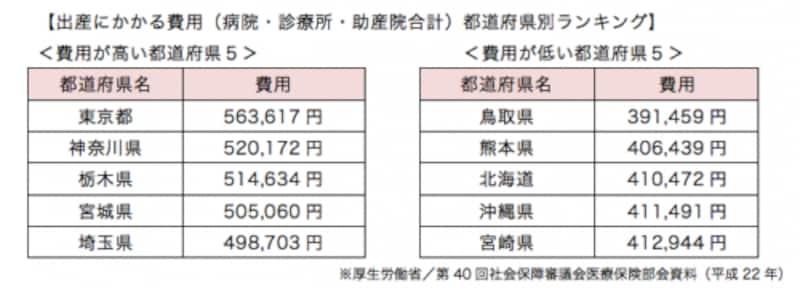 都道府県別出産費用