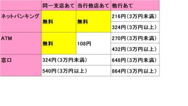 三菱UFJ銀行の他の支店あては、ネットバンキングからなら手数料無料に。