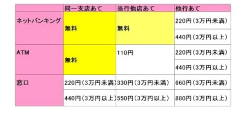 三井住友銀行の他の支店あては、ネットバンキングからなら手数料無料に。