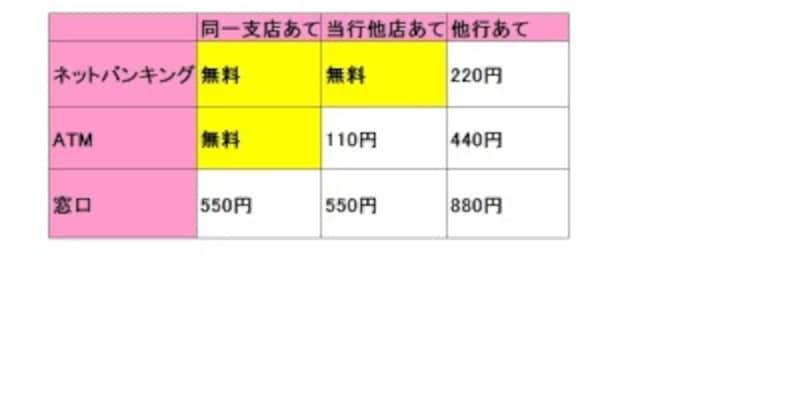 りそな銀行は、振込金額の違い(3万円未満、3万円以上など)による手数料の違いはありません。