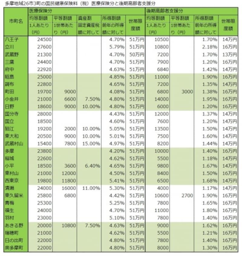 多摩地域各市町の保険料(医療分と支援分)