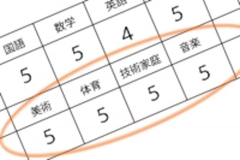 技能4教科の内申点は1.3倍されて算出されるので、主要5教科の内申よりも1ポイントの重みが違うのです。