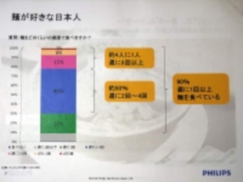 フィリツプスundefinedヌードルメーカー【HR-2365】