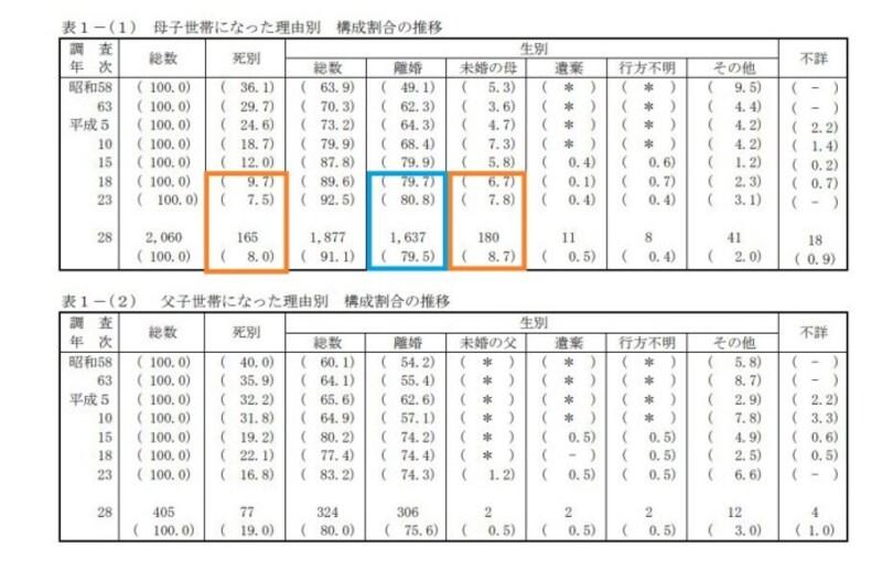 平成28年度全国ひとり親世帯等調査結果報告 <出典:厚生労働省資料より>