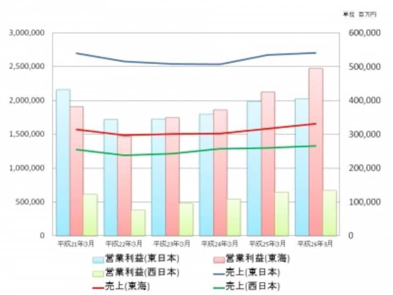 【図2undefinedJR3社の売上と営業利益の推移】