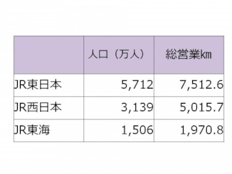 【人口と総営業キロ数】